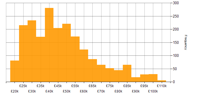 Salary histogram for DNS in England
