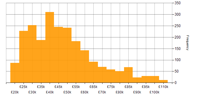 Salary histogram for DNS in the UK