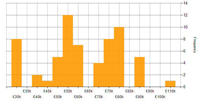 Salary histogram for Docker in Cambridge