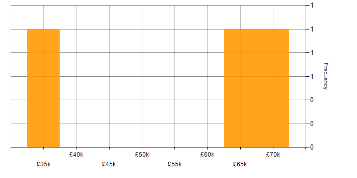 Salary histogram for Docker in Crawley