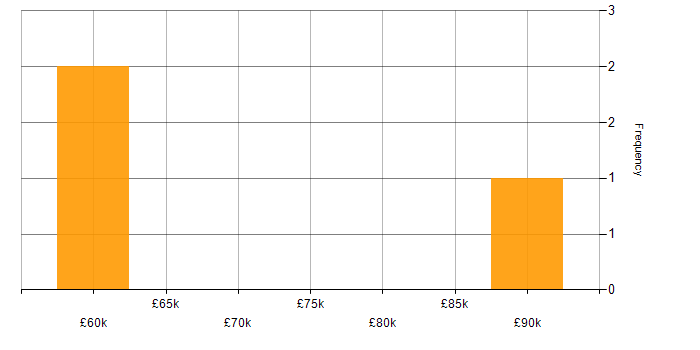 Salary histogram for Docker in the Isle of Man