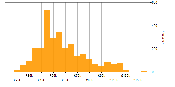 Salary histogram for .NET Core in England