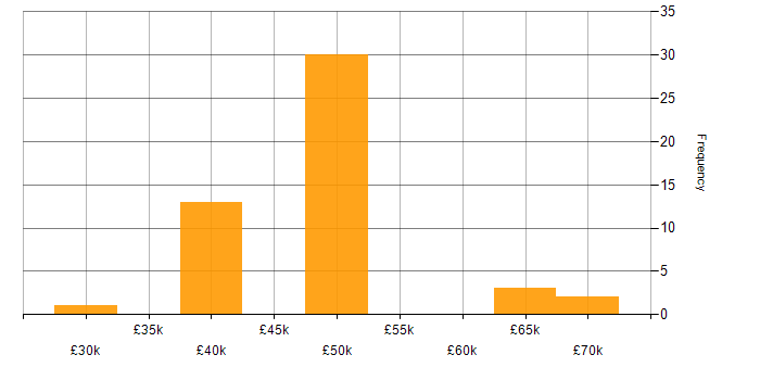 Salary histogram for .NET Core in South Yorkshire