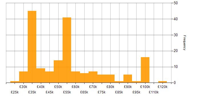 Salary histogram for Drupal in England