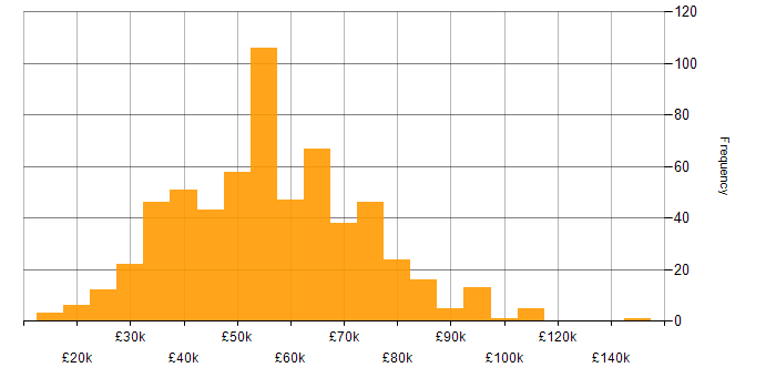 Salary histogram for DV Cleared in England