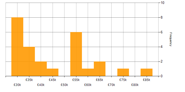 Salary histogram for DV Cleared in Manchester