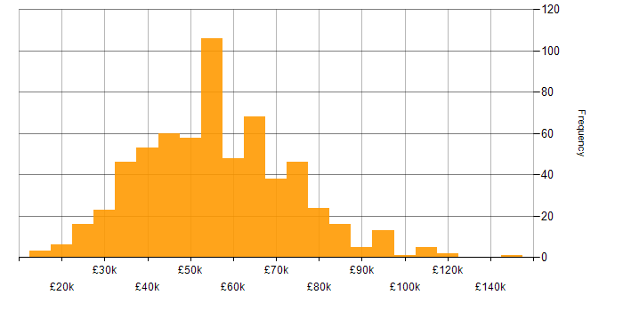 Salary histogram for DV Cleared in the UK