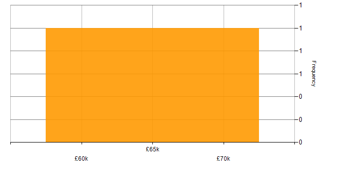 Salary histogram for Dynamics AX in the East of England