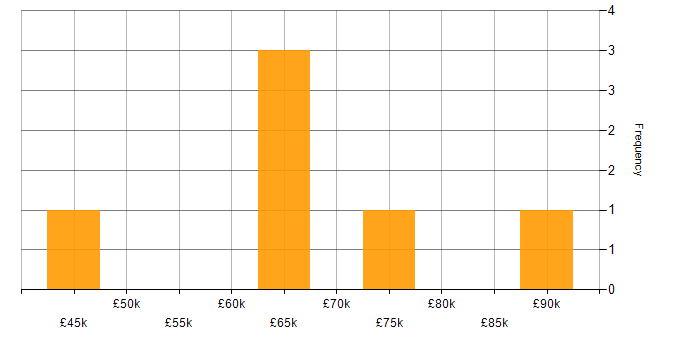 Salary histogram for Eclipse in the City of London