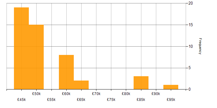 Salary histogram for eggPlant in the UK