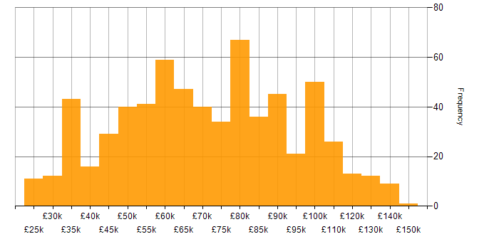 Salary histogram for Elasticsearch in England