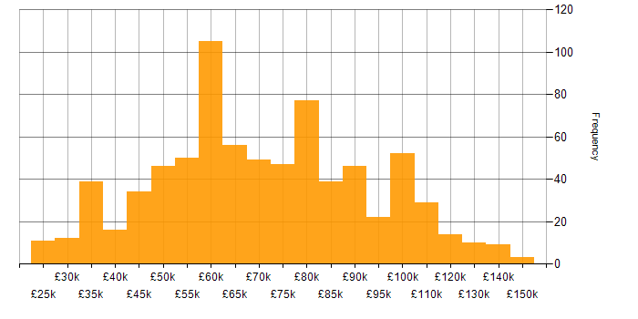 Salary histogram for Elasticsearch in the UK