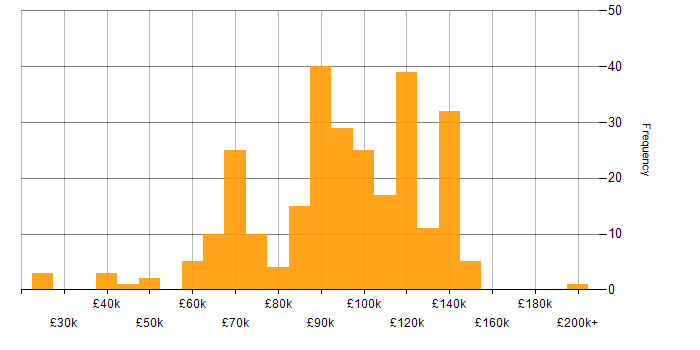 Salary histogram for Electronic Trading in the UK