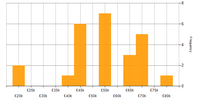Salary histogram for Electronics in Berkshire