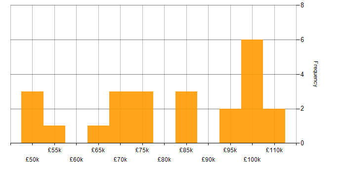 Salary histogram for Electronics in the City of London