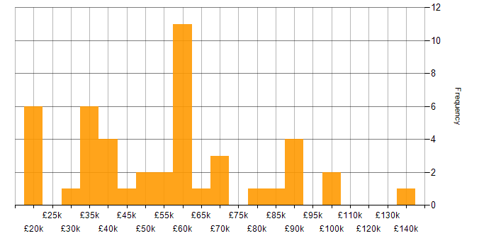 Salary histogram for Electronics in the East of England