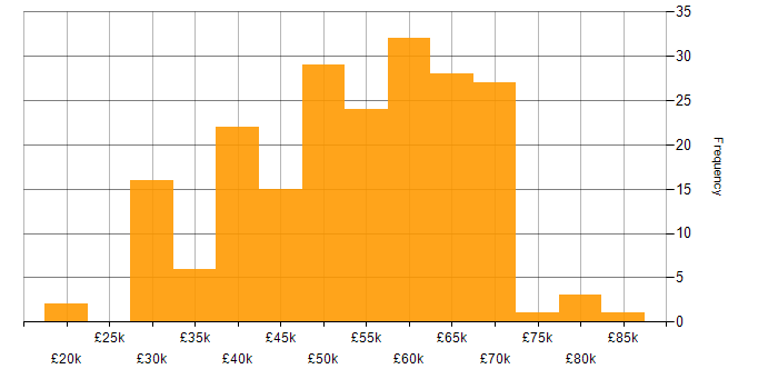 Salary histogram for Electronics in the South East