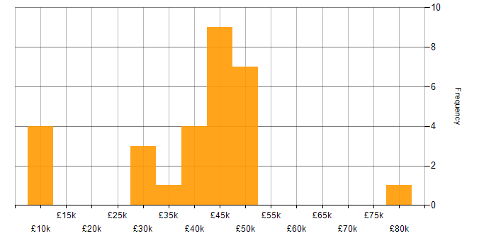 Salary histogram for Electronics in Yorkshire