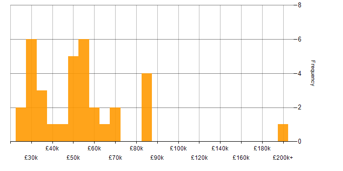 Salary histogram for Elite 3E in the UK