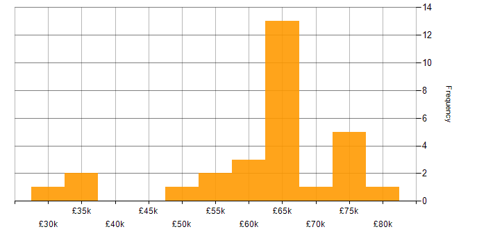 Salary histogram for Embedded C++ in the UK