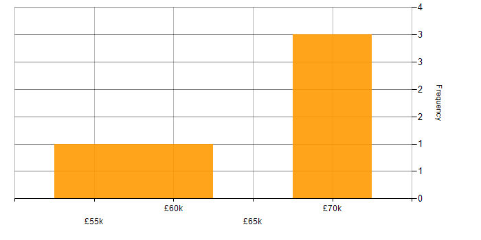 Salary histogram for Embedded Engineer in Cambridgeshire