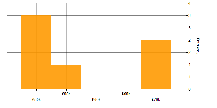 Salary histogram for Embedded Linux in Cambridgeshire