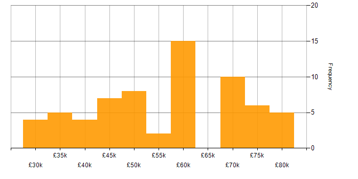 Salary histogram for Embedded Linux in the UK
