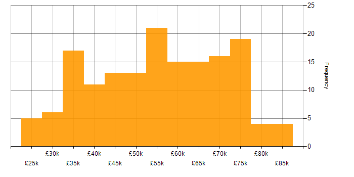 Salary histogram for Embedded Systems in the UK