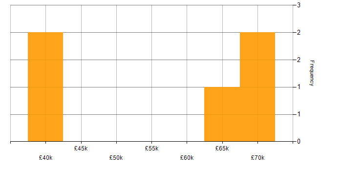 Salary histogram for EMC in the City of London