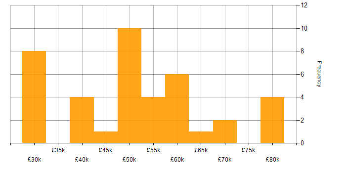 Salary histogram for EMC in the South East