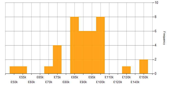 Salary histogram for EMIR in London