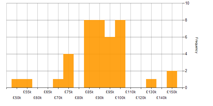 Salary histogram for EMIR in the UK