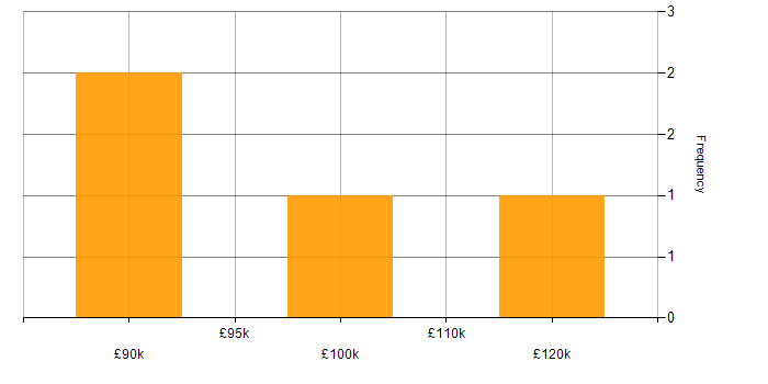 Salary histogram for Engagement Director in the UK