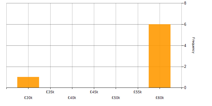 Salary histogram for EngageOne in the UK