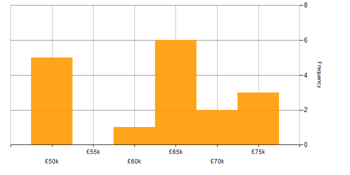 Salary histogram for Enterprise Software in Buckinghamshire