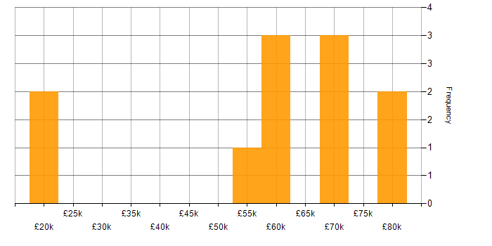 Salary histogram for Enterprise Software in Edinburgh