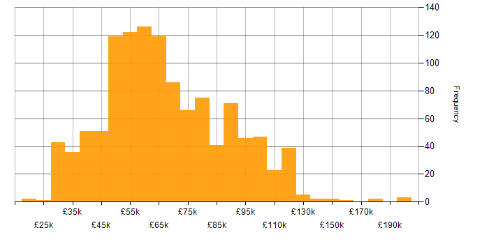 Salary histogram for Enterprise Software in the UK