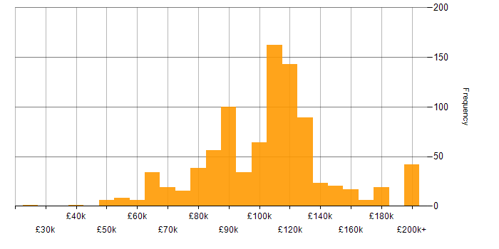 Salary histogram for Equities in London