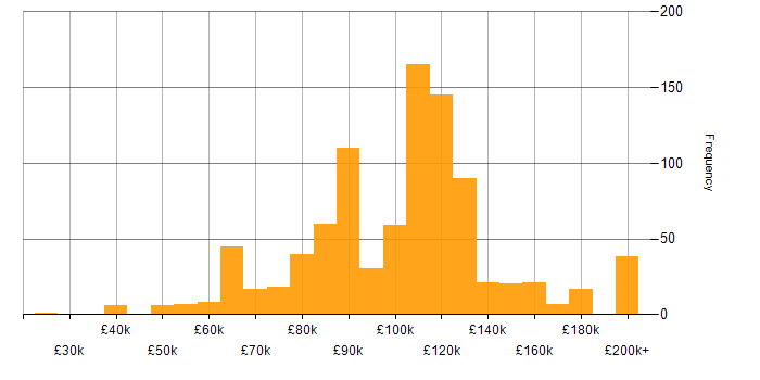 Salary histogram for Equities in the UK