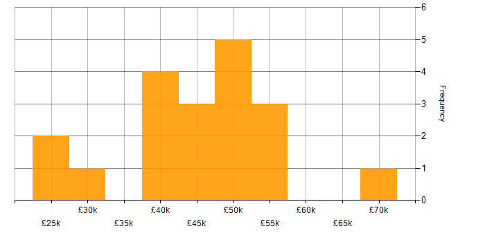 Salary histogram for ERP in South Yorkshire