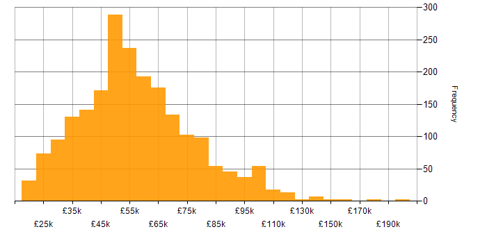 Salary histogram for ERP in the UK