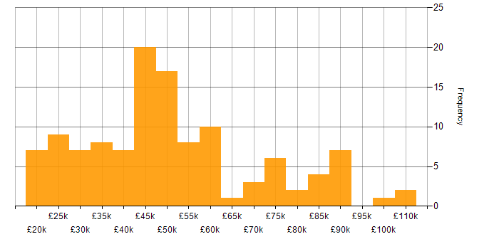 Salary histogram for ERP in the West Midlands