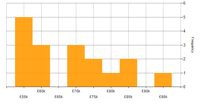 Salary histogram for ES6 in the City of London