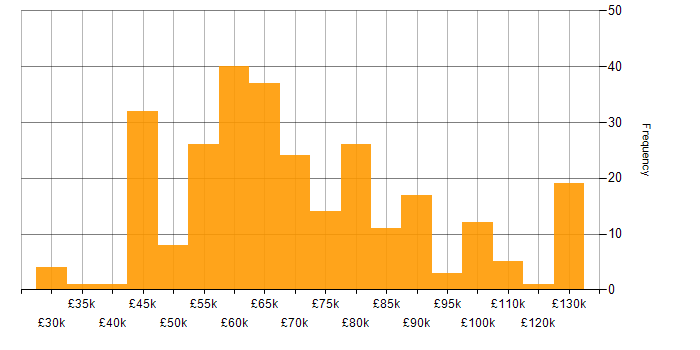 Salary histogram for ES6 in London