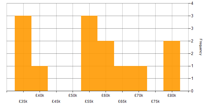 Salary histogram for ES6 in the West Midlands