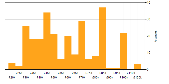 Salary histogram for Ethernet in England