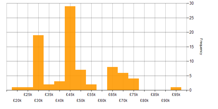 Salary histogram for Ethernet in the South East