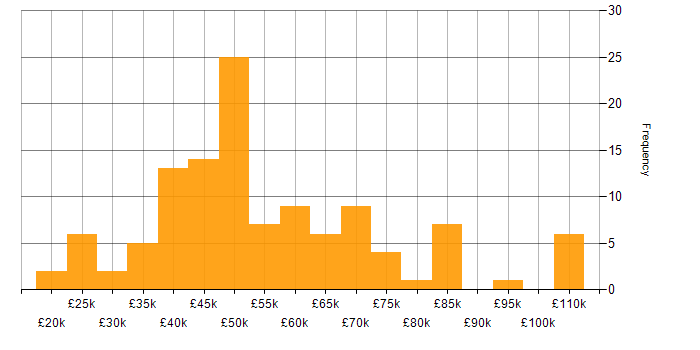 Salary histogram for ETL in Yorkshire
