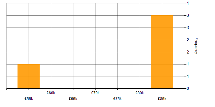 Salary histogram for Evolutionary Architecture in the UK