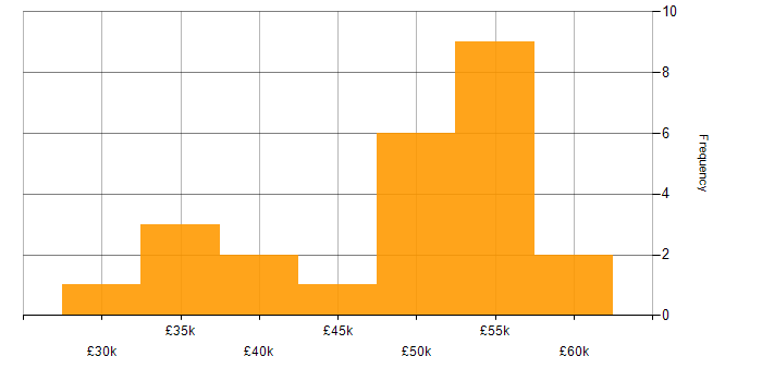 Salary histogram for Exchange Server 2013 in the East of England